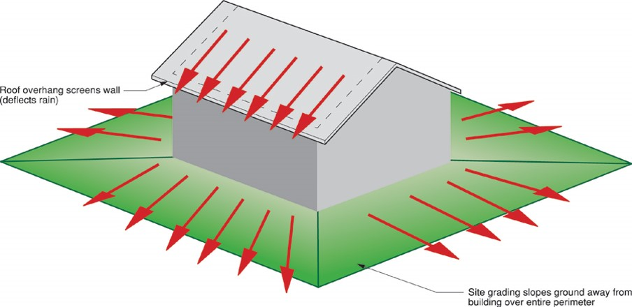 Figure 2 Diagram showing how the roof deflects rain and how rain drains away width=