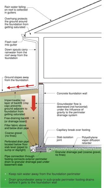 Figure 3 diagram that explains exterior drainage