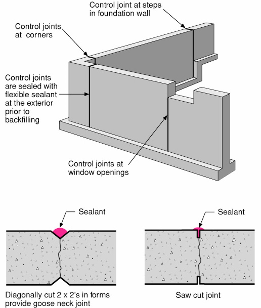 Figure 4 diagram that features different control joints at different areas