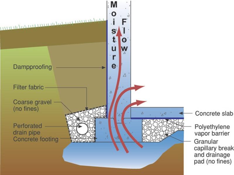 Figure 5 diagram explaining the flow of moisture in concrete