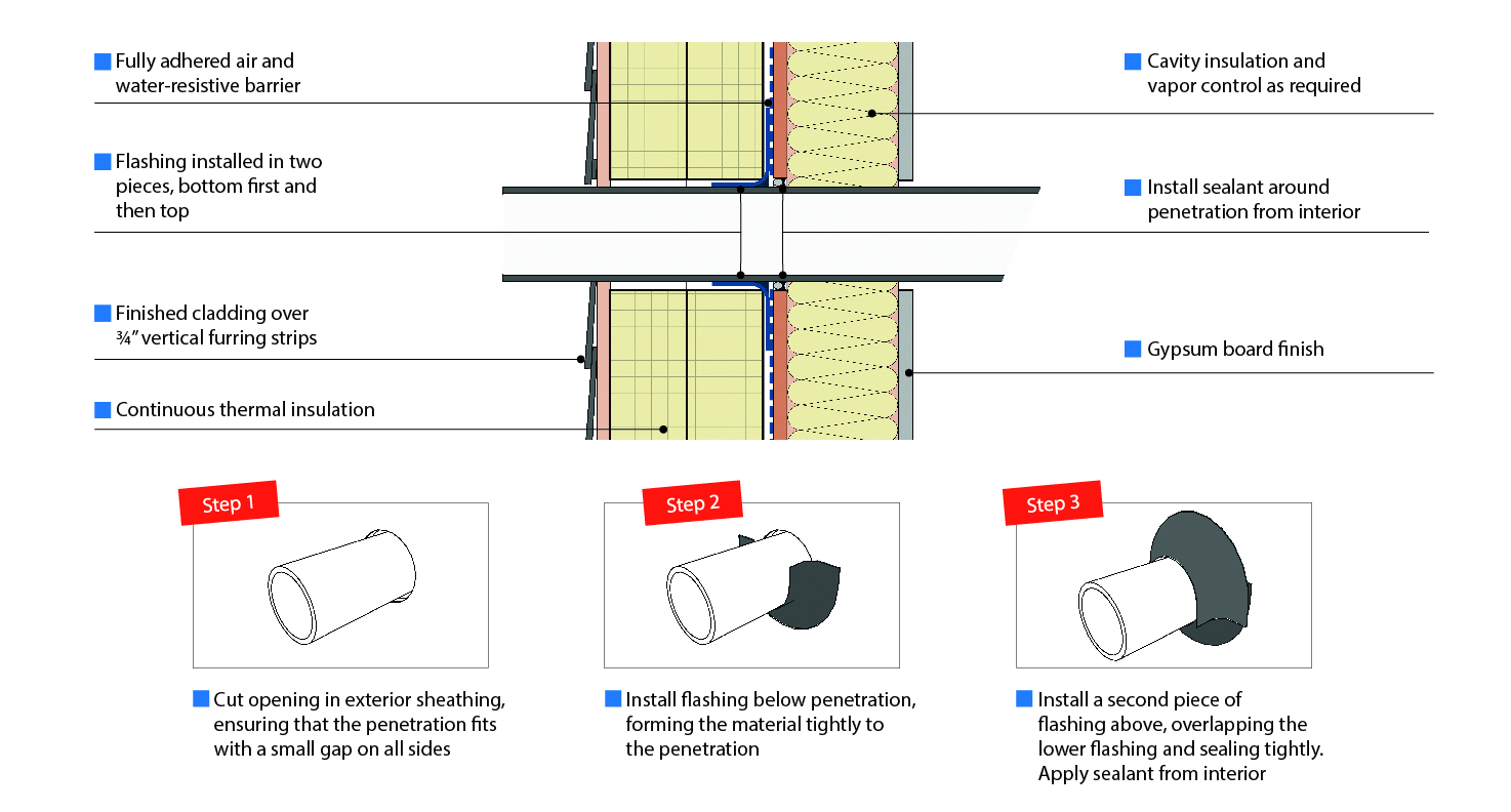 Illustration of a detailed penetration. A flexible material for pipe penetrations is an easy solution to seal pipes and maintain continuity. Note here that sequence is important and ought to be specified. Source: RDH Building Science